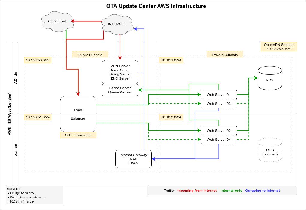 src/img/showcase/ota-infrastructure.png